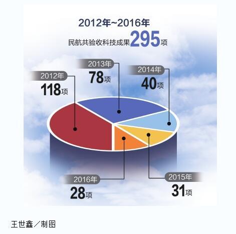中国数控信息网网_数说民航:我国民航信息化建设快速发展(附图片)-中国民航网