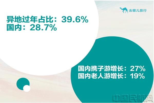 去哪儿网发布2020年春运新趋势:近四成旅客异地过年老人儿童加入春运大军