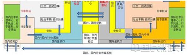 机场图纸设计流程