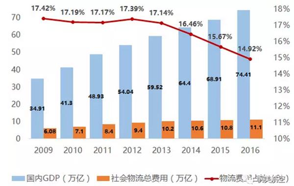 物流占gdp_中国物流费用占GDP达16 高速公路降费