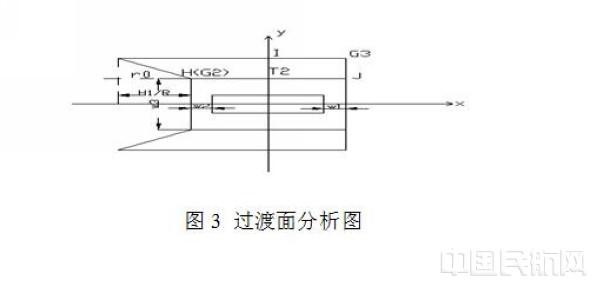gps系统仿真电路